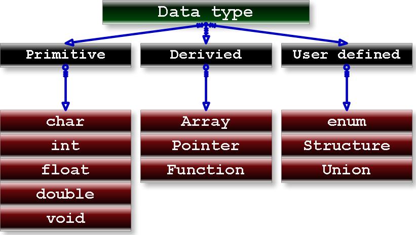 c-Data-Types